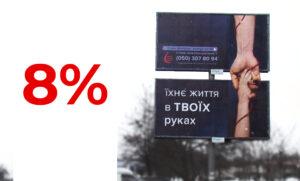 Результат рекламної кампанії